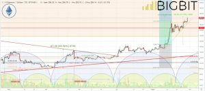 bitcoin sv analisi prezzo