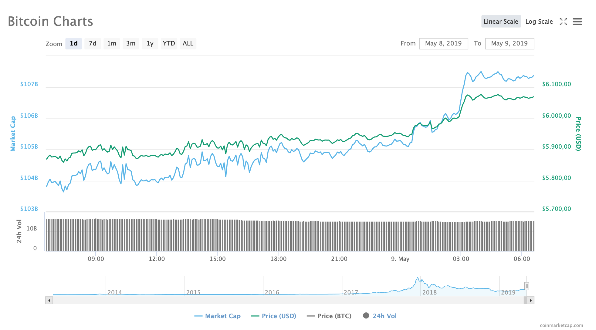 Andamento di bitcoin btc