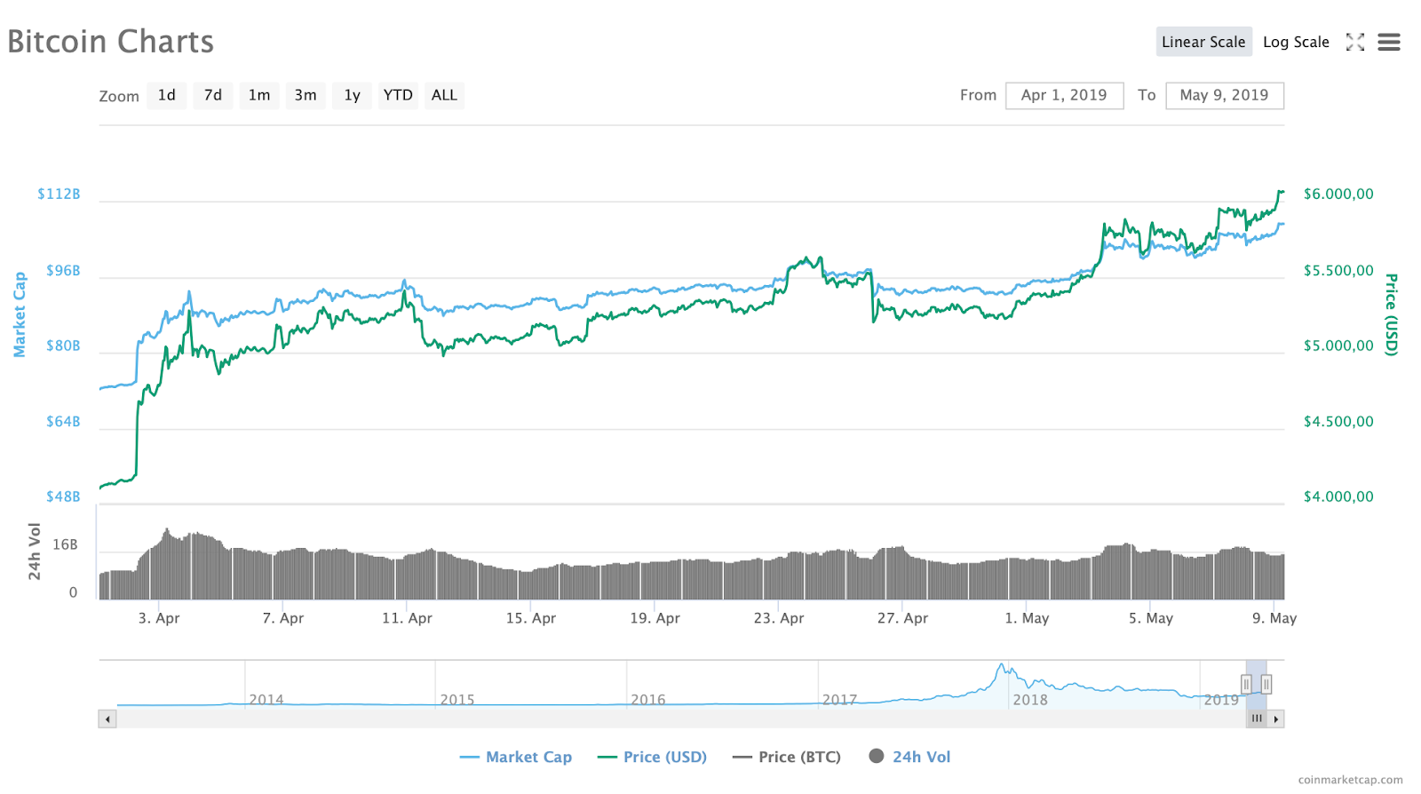 bitcoin price risen