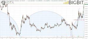 ripple news price