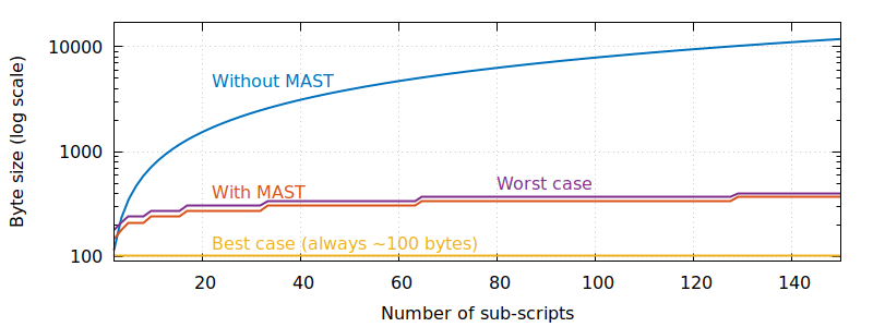 MAST: a Bitcoin Improvement Proposal for privacy and scripts
