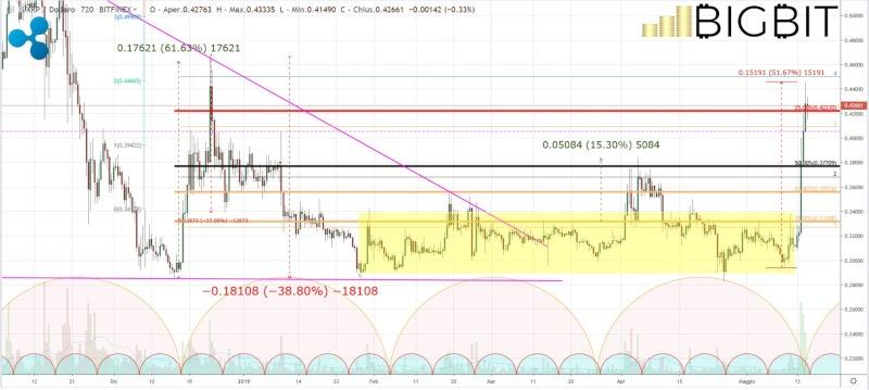 analisi-prezzo-ripple-xrp