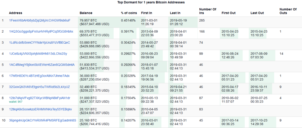 lista address bitcoin