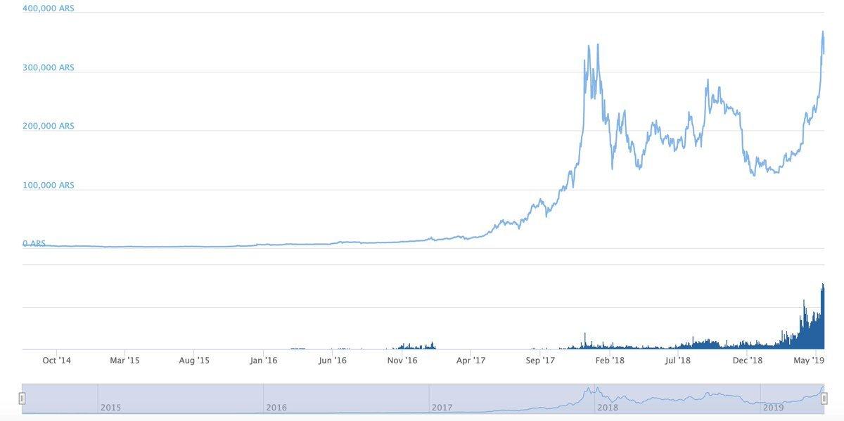 bitcoin valore argentina