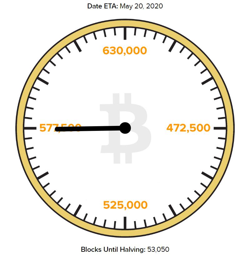Countdown per halving di bitcoin