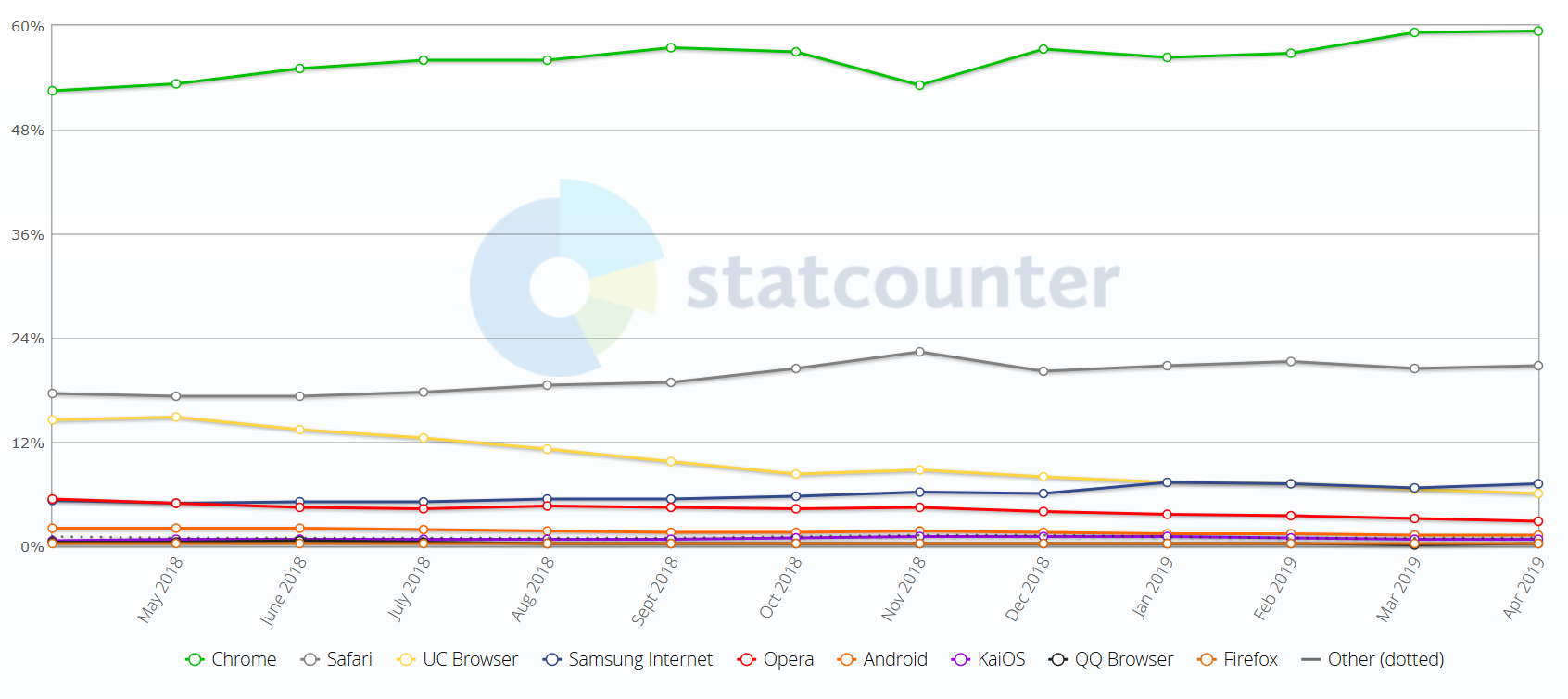 browser usage statcounter