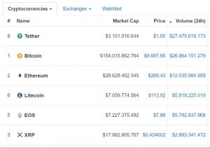 tether bitcoin daily trading volume