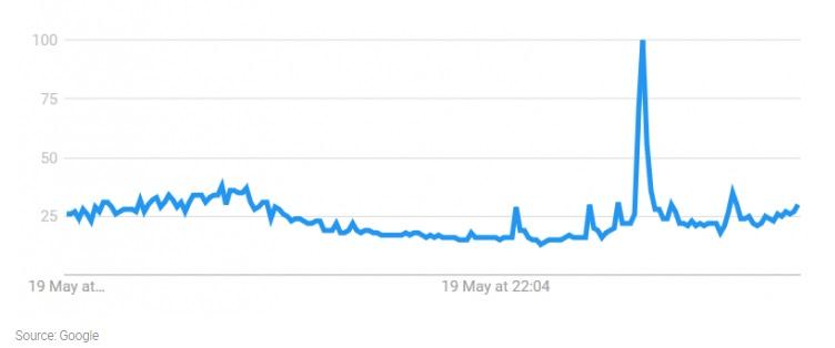 google trends durante tv show americano