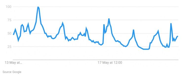 google trends prima del tv show americano