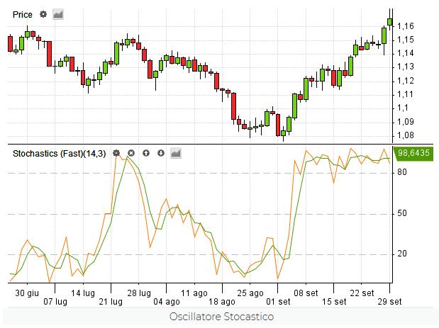 indicatore oscillatore stocastico