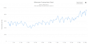 ethereum transactions per day