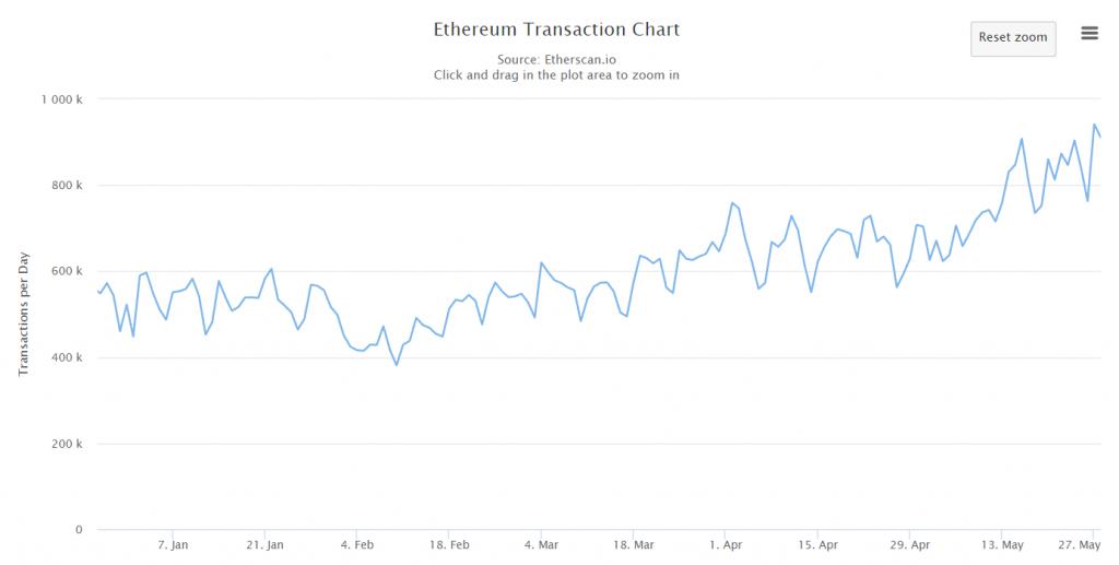 record 2019 transazioni ethereum