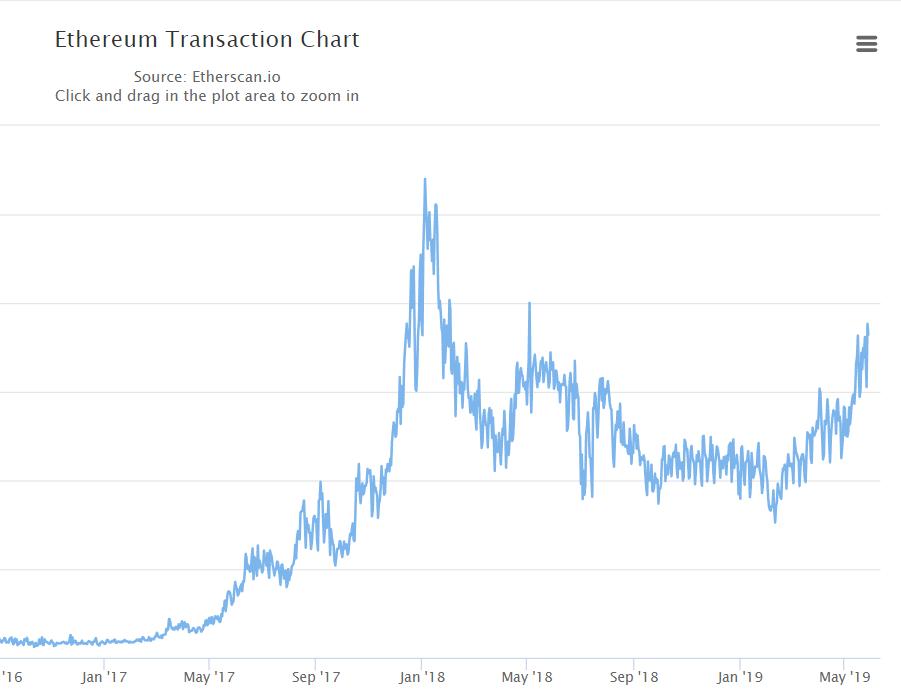 transazioni ethereum
