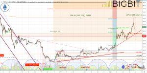 mercato crypto oggi