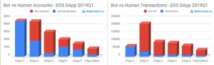 report-blockchain-dapps-bots