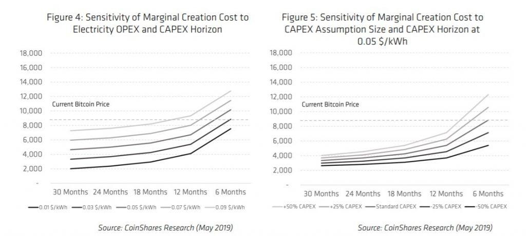 consumo de electricidad de la minería de Bitcoin