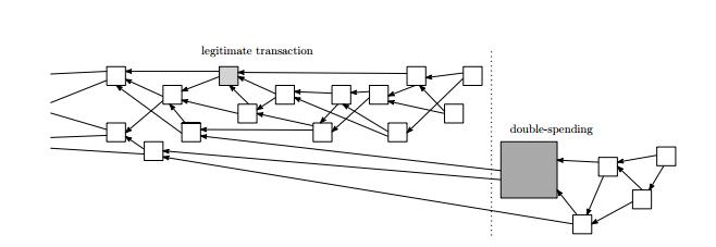 DAG blockchain
