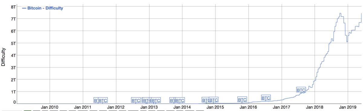 difficoltà mining bitcoin crescità