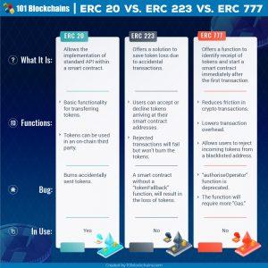 erc777 vs erc20
