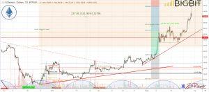 bitcoin volumes growing