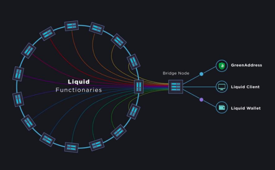 Sidechain liquid network bitcoin (BTC)