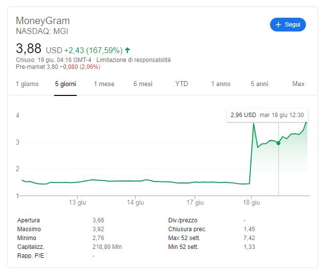 MoneyGram Partnership con Ripple (XRP) xRapid