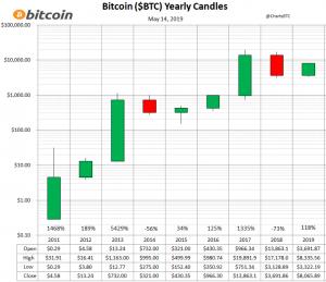 bitcoin 2018 real bear market