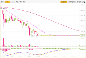Binance bloccato exchange bitcoin btc
