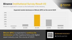 Report di binance sulla dominance di bitcoin (BTC)