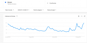 bitcoin google trends