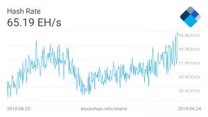 bitcoin hashrate mining asic