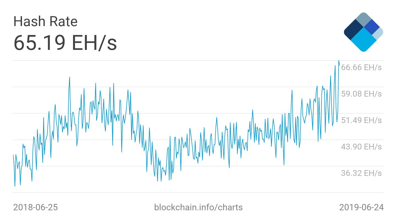 Mining bitcoin hashrate