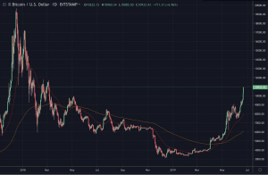bitcoin prezzo 22 giugno btc