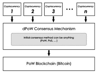 algoritmo di consenso delayed proof of work blockchain