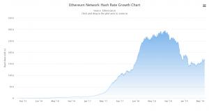 ethereum network 2018