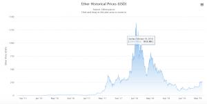 ethereum prezzo giugno 2019