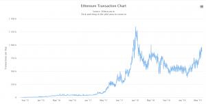 ethereum transazioni