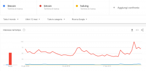 litecoin ltc halving google searches