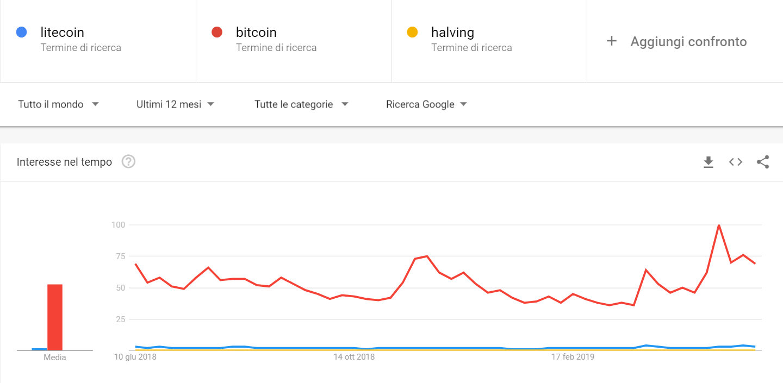 halving litecoin ricerche google
