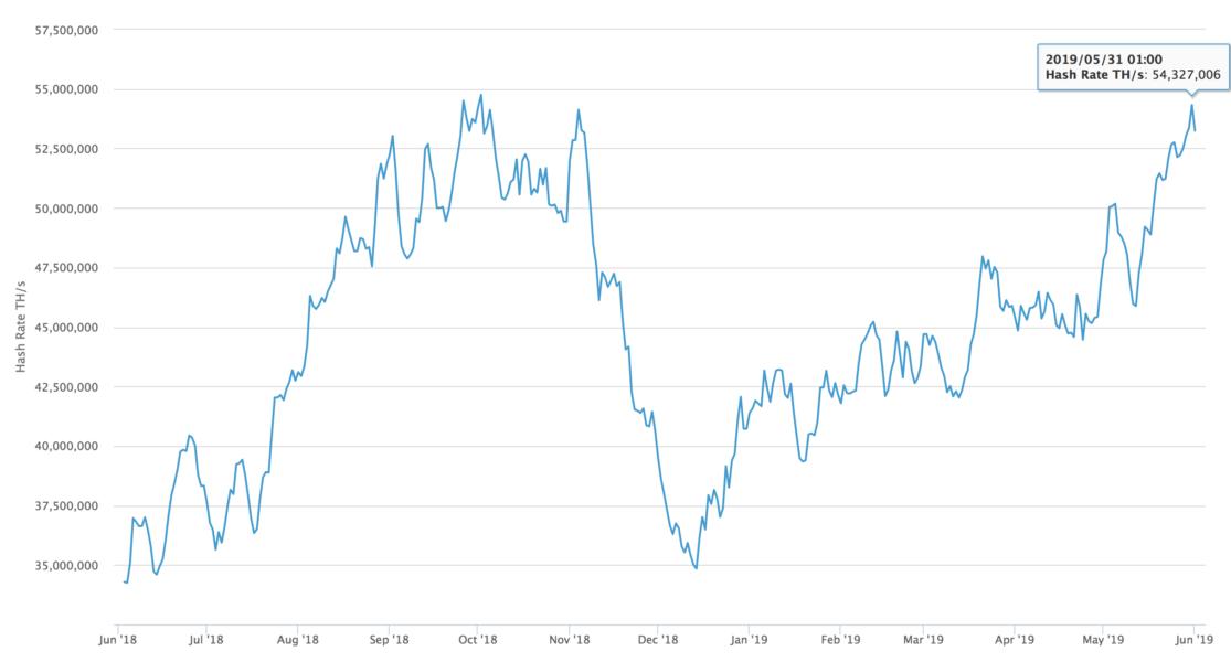 grafico difficoltà bitcoin)