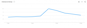 libra google trends