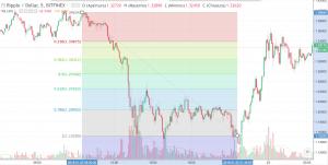 grafico livelli di fibonacci ventagli