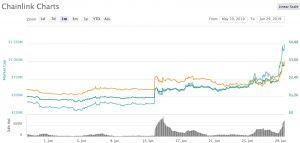 chainlink link migliori criptovalute bitcoin bsv btc