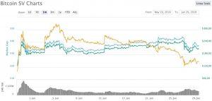 bitcoin sv bsv neo