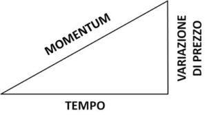 schema funzionamento indicatore momentum