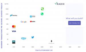 radix 10 bitcoin transactions
