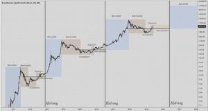 bull run bitcoin
