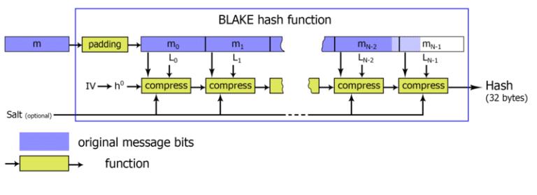 Algoritmi mining Proof of Work Blake2b