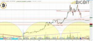 crypto market today