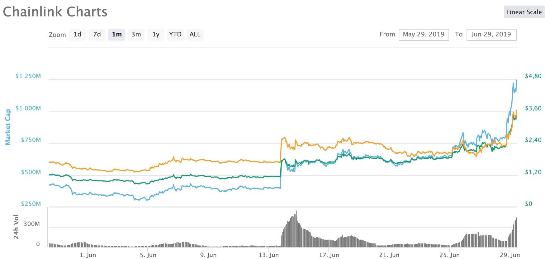 The best cryptocurrencies of June 2019  Bitcoin (BTC) is not